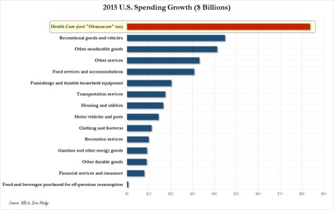 spending growth